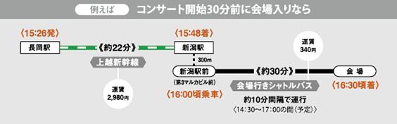 長岡からのアクセス